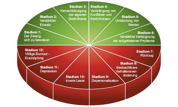 12 Phasen Modell von Freudenberger zu Burnout